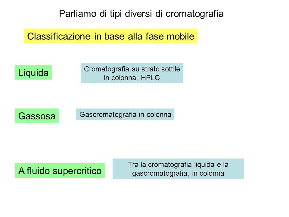 Parliamo di tipi diversi di cromatografia Classificazione in base alla fase mobile Liquida Gassosa A fluido supercritico Cromatografia su strato sotti