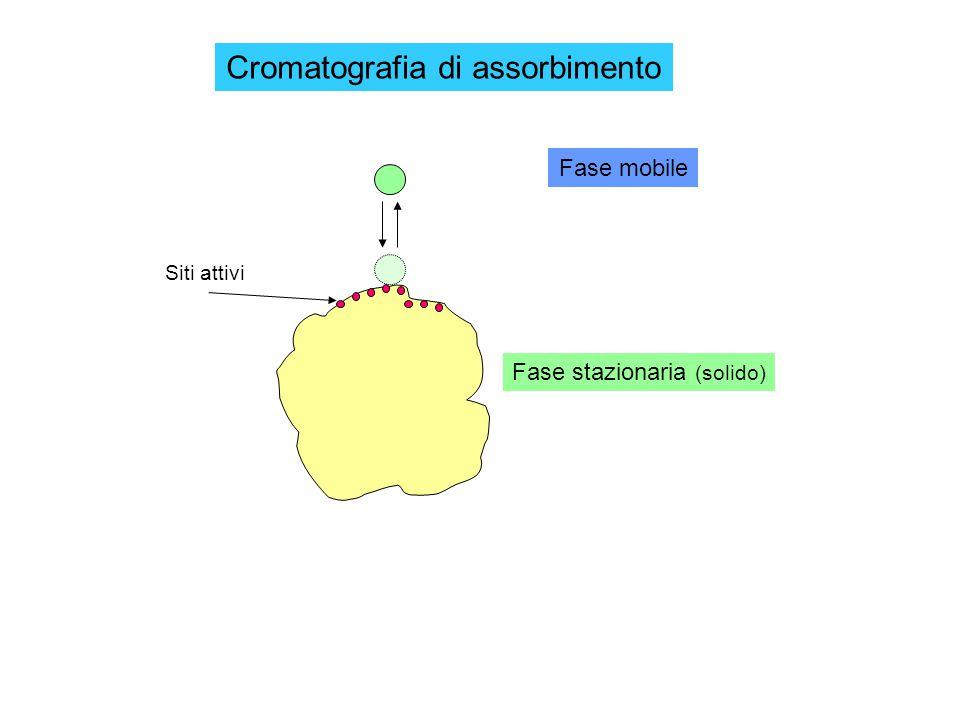 Fase stazionaria (solido) Fase mobile Cromatografia di assorbimento Siti attivi