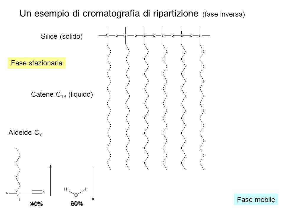 Un esempio di cromatografia di ripartizione (fase inversa) Silice (solido) Catene C 18 (liquido) Aldeide C 7 Fase stazionaria Fase mobile 80% 20% 40%60%