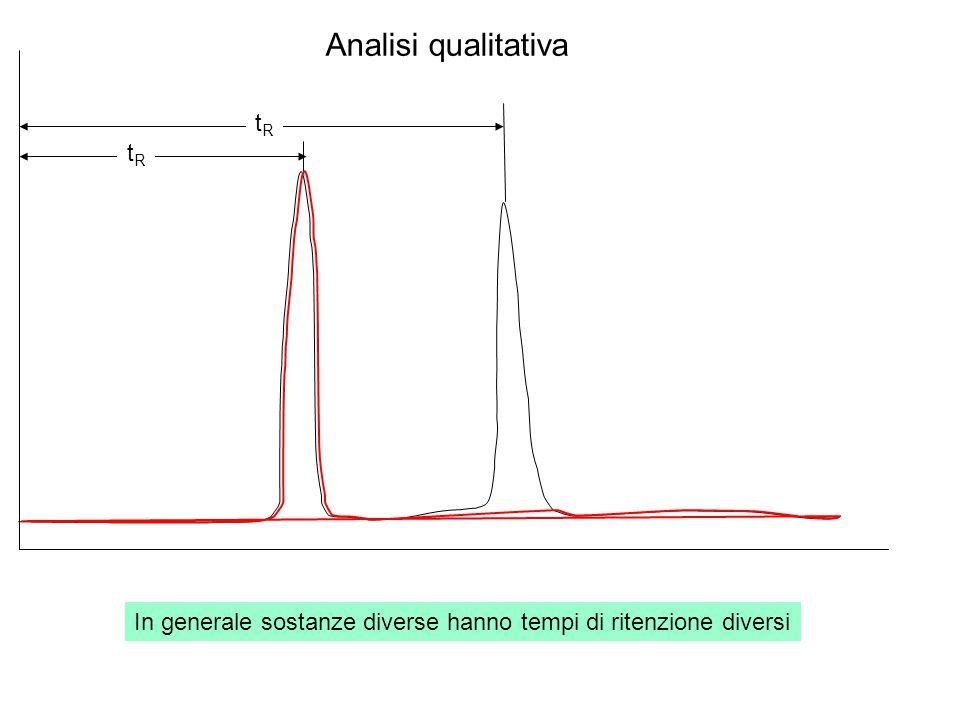tRtR tRtR In generale sostanze diverse hanno tempi di ritenzione diversi Analisi qualitativa