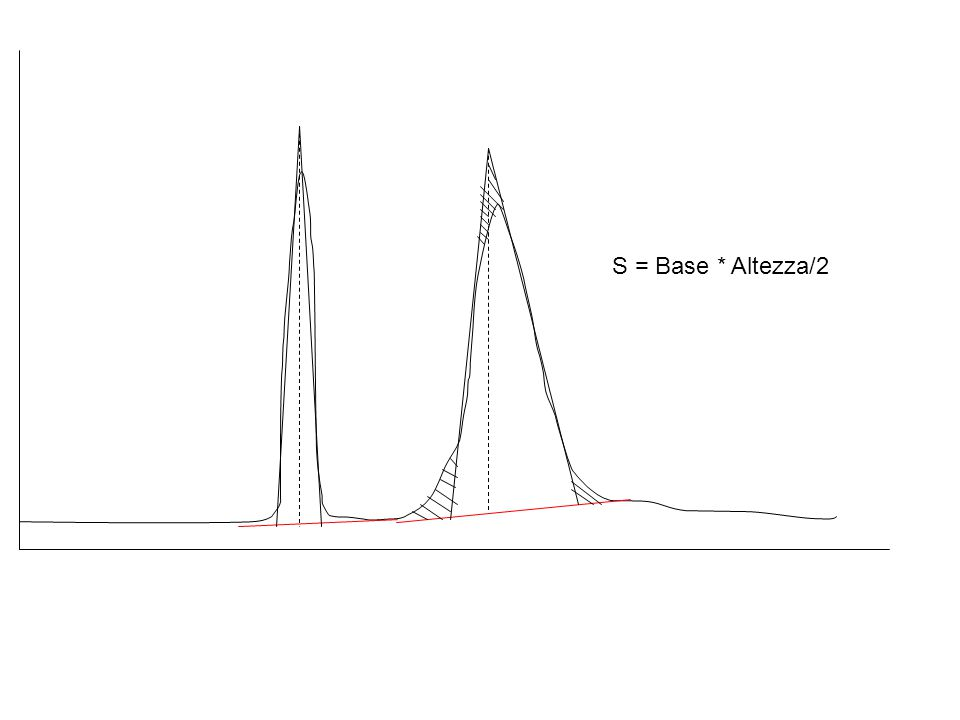 S = Base * Altezza/2