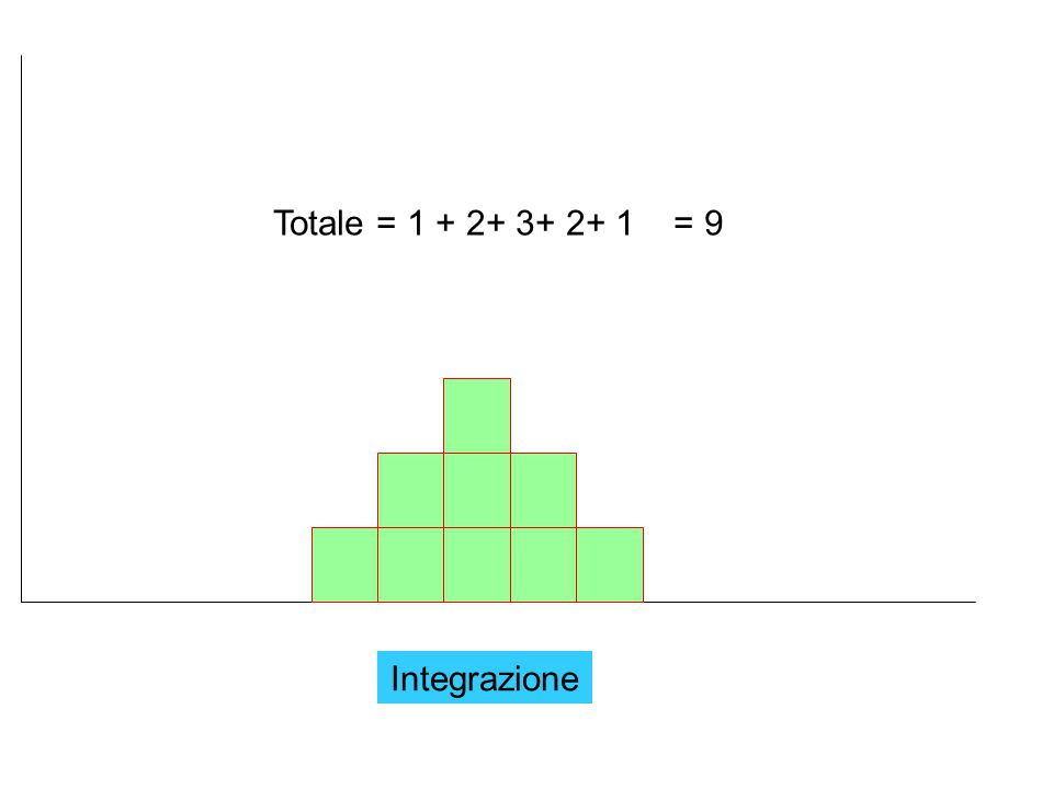 Totale = 1 + 2+ 3+ 2+ 1 = 9 Integrazione