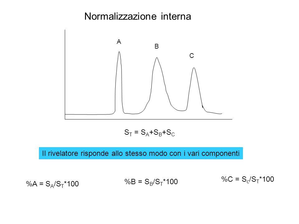Normalizzazione interna A B C S T = S A +S B +S C %A = S A /S T *100 %B = S B /S T *100 %C = S c /S T *100 Il rivelatore risponde allo stesso modo con