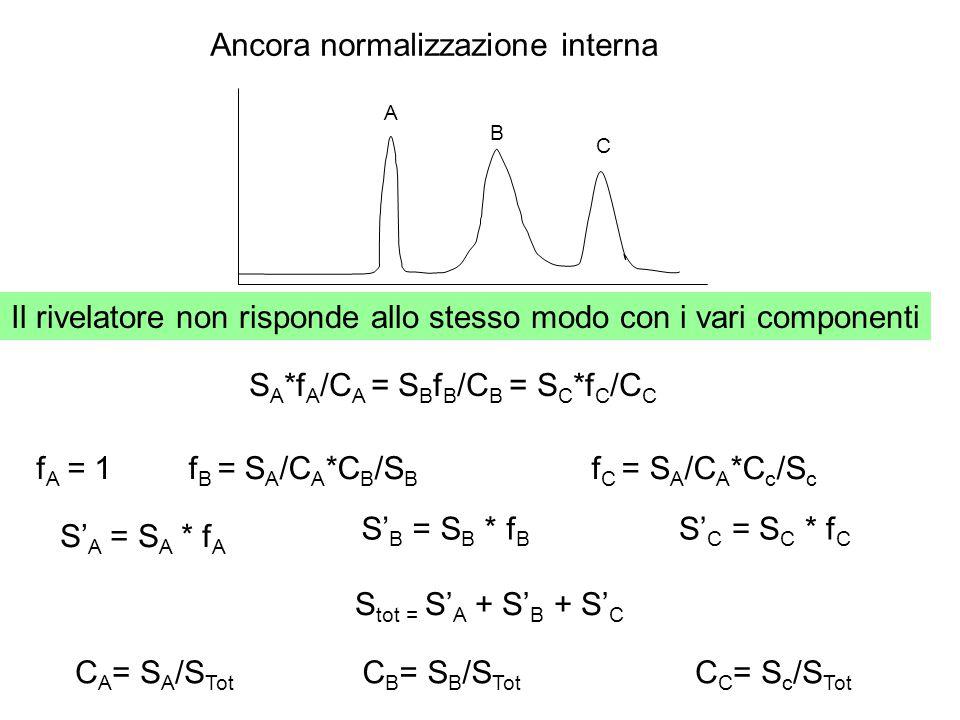 Ancora normalizzazione interna A B C S A *f A /C A = S B f B /C B = S C *f C /C C f B = S A /C A *C B /S B f C = S A /C A *C c /S c f A = 1 S' A = S A * f A S' B = S B * f B S' C = S C * f C C A = S A /S Tot C B = S B /S Tot C C = S c /S Tot S tot = S' A + S' B + S' C Il rivelatore non risponde allo stesso modo con i vari componenti