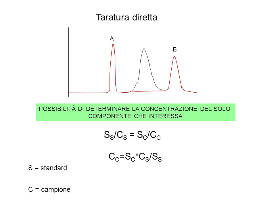 Taratura diretta A S S /C S = S C /C C C C =S C *C S /S S S = standard C = campione B POSSIBILITÀ DI DETERMINARE LA CONCENTRAZIONE DEL SOLO COMPONENTE