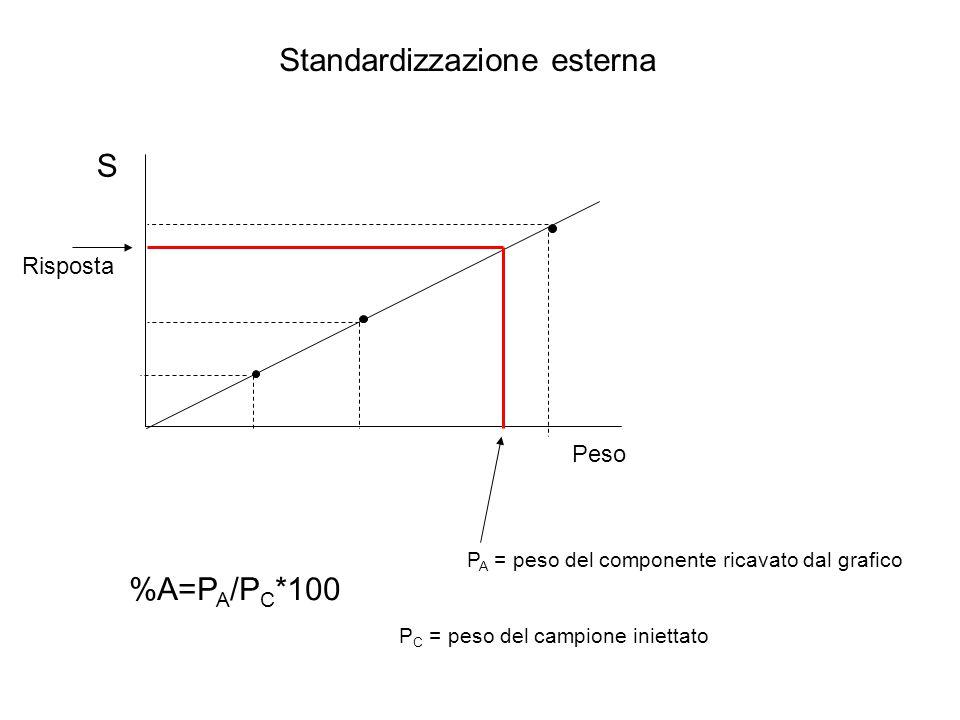 Standardizzazione esterna S Peso %A=P A /P C *100 P C = peso del campione iniettato P A = peso del componente ricavato dal grafico Risposta