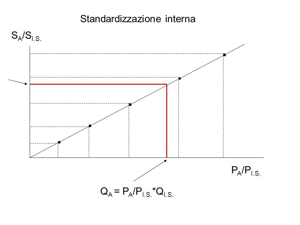 Standardizzazione interna P A /P I.S. S A /S I.S. Q A = P A /P I.S. *Q I.S.