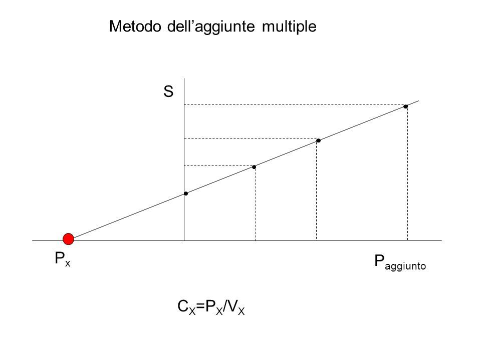PxPx Metodo dell'aggiunte multiple S P aggiunto C X =P X /V X