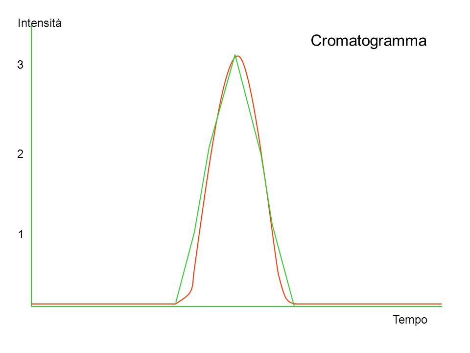 Normalizzazione interna A B C S T = S A +S B +S C %A = S A /S T *100 %B = S B /S T *100 %C = S c /S T *100 Il rivelatore risponde allo stesso modo con i vari componenti