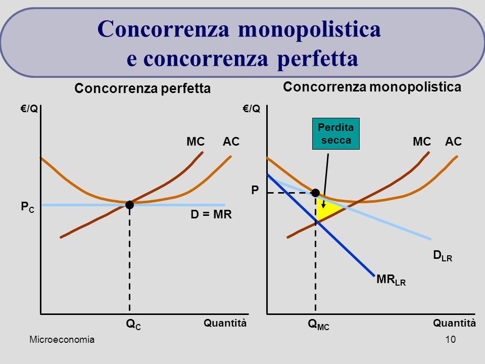 Microeconomia10 Perdita secca MCAC €/Q Quantità €/Q D = MR QCQC PCPC MCAC D LR MR LR Q MC P Quantità Concorrenza perfetta Concorrenza monopolistica e