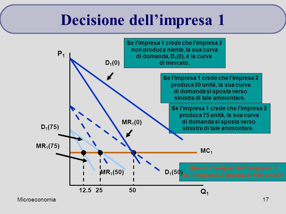 Microeconomia17 MC 1 50 MR 1 (75) D 1 (75) 12.5 Se l'impresa 1 crede che l'impresa 2 produca 75 unità, la sua curva di domanda si sposta verso sinistr
