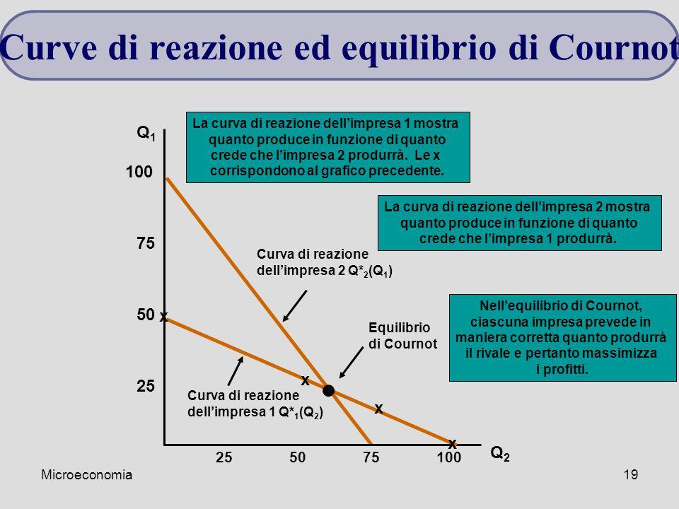 Microeconomia19 Curva di reazione dell'impresa 2 Q* 2 (Q 1 ) La curva di reazione dell'impresa 2 mostra quanto produce in funzione di quanto crede che