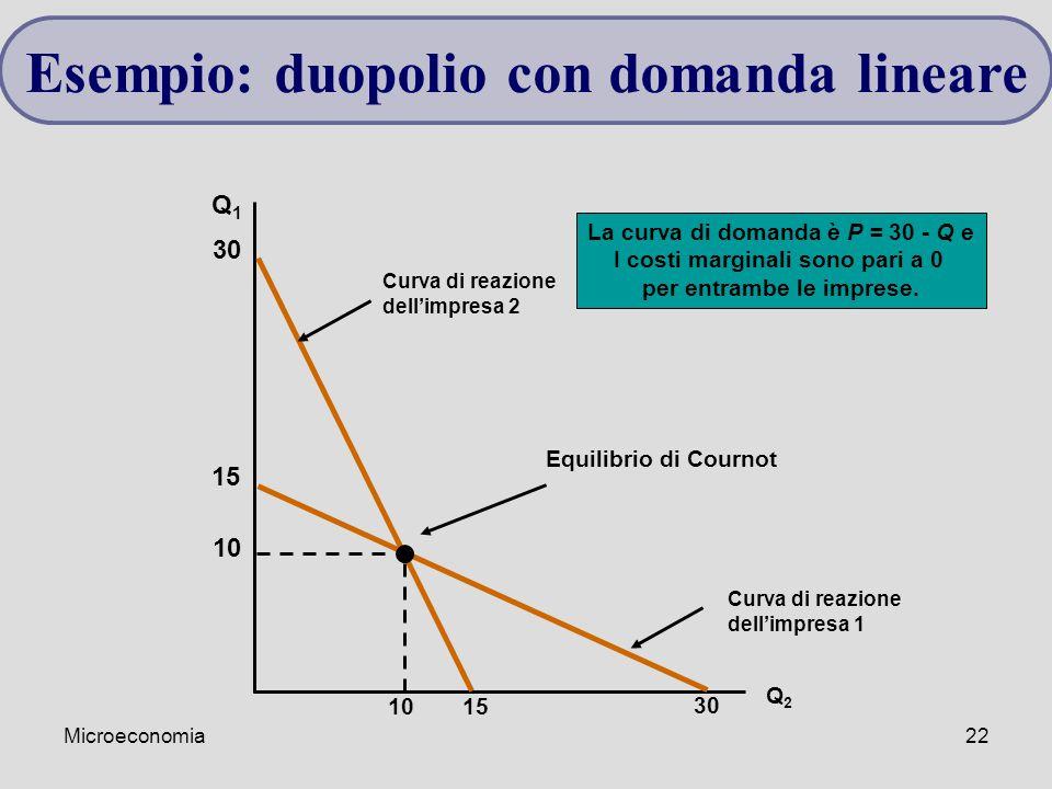 Microeconomia22 Q1Q1 Q2Q2 Curva di reazione dell'impresa 2 30 15 Curva di reazione dell'impresa 1 15 30 10 Equilibrio di Cournot La curva di domanda è