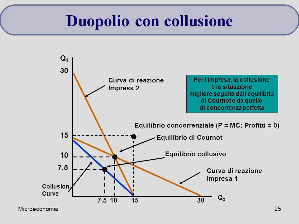 Microeconomia25 Curva di reazione Impresa 1 Curva di reazione Impresa 2 Q1Q1 Q2Q2 30 10 Equilibrio di Cournot 15 Equilibrio concorrenziale (P = MC; Pr