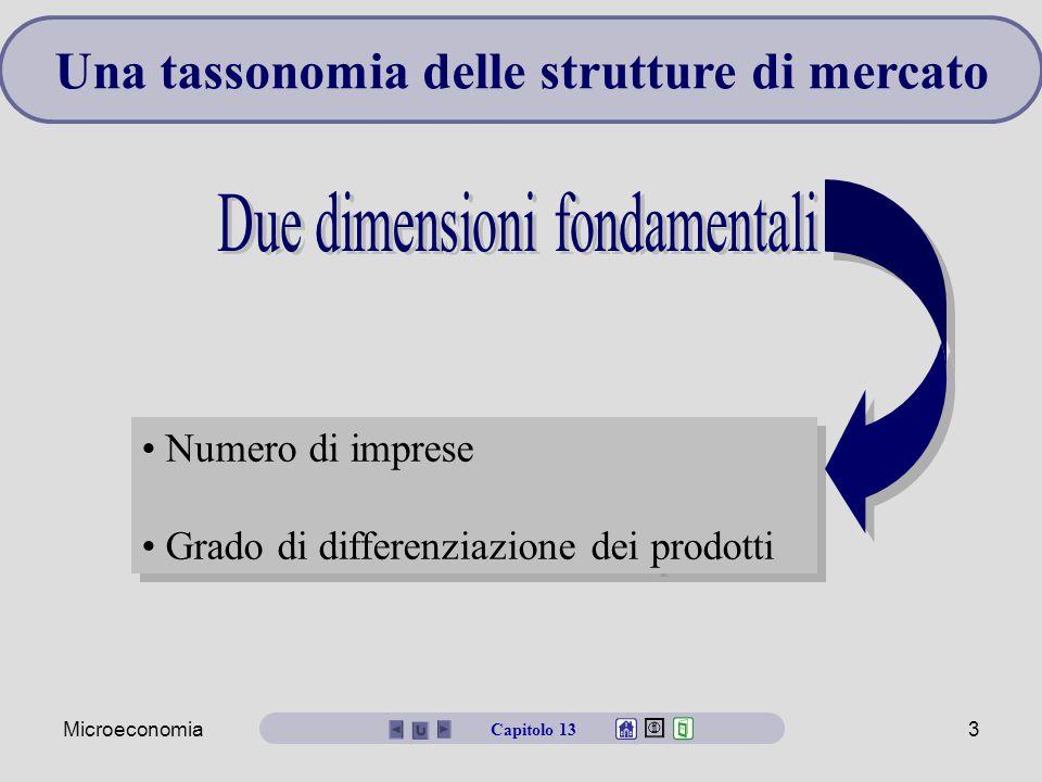 Microeconomia3 Una tassonomia delle strutture di mercato Numero di imprese Grado di differenziazione dei prodotti Numero di imprese Grado di differenz