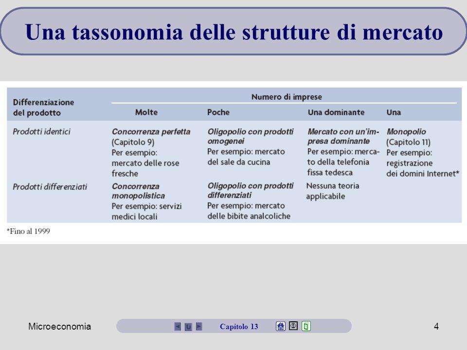 Microeconomia4 Una tassonomia delle strutture di mercato Capitolo 13