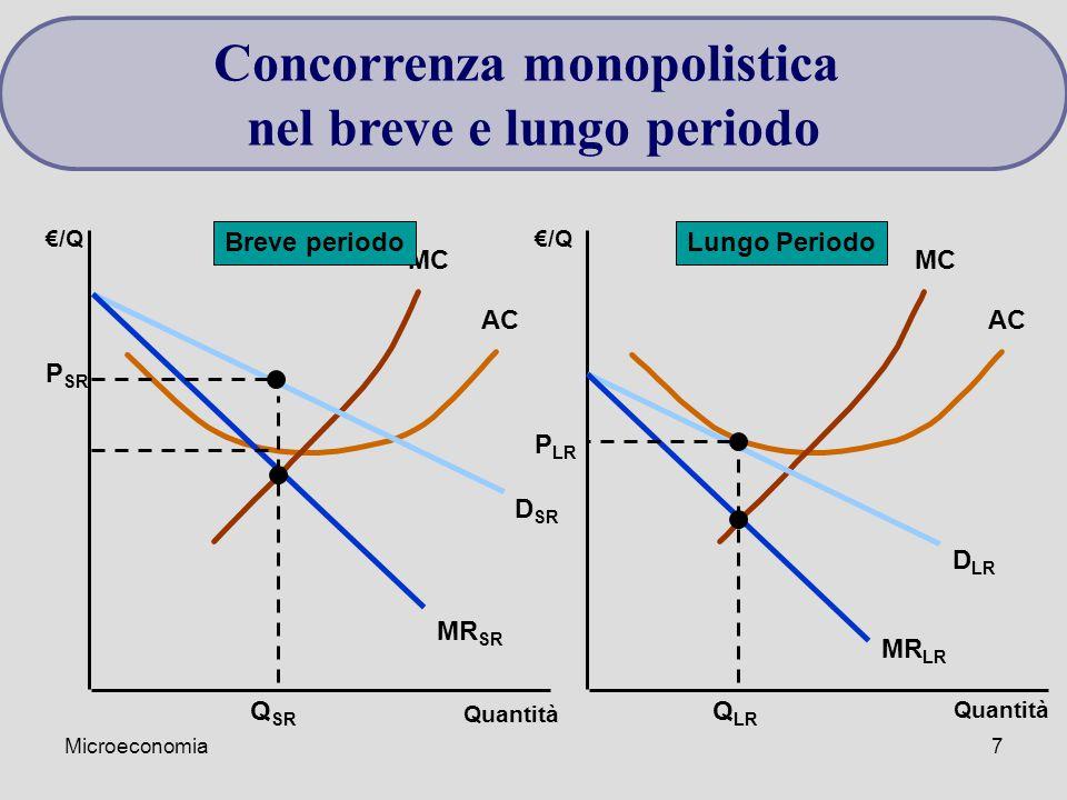 Microeconomia7 Quantità €/Q Quantità €/Q MC AC MC AC D SR MR SR D LR MR LR Q SR P SR Q LR P LR Breve periodoLungo Periodo Concorrenza monopolistica ne