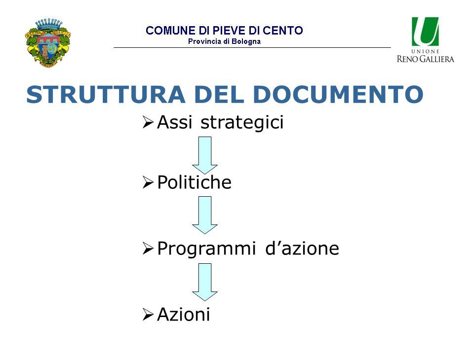 STRUTTURA DEL DOCUMENTO  Assi strategici  Politiche  Programmi d'azione  Azioni