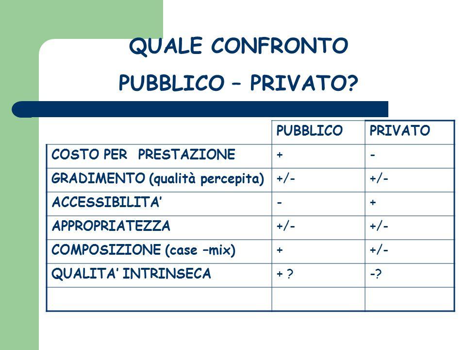 PUBBLICOPRIVATO COSTO PER PRESTAZIONE+- GRADIMENTO (qualità percepita)+/- ACCESSIBILITA'-+ APPROPRIATEZZA+/- COMPOSIZIONE (case –mix)++/- QUALITA' INT