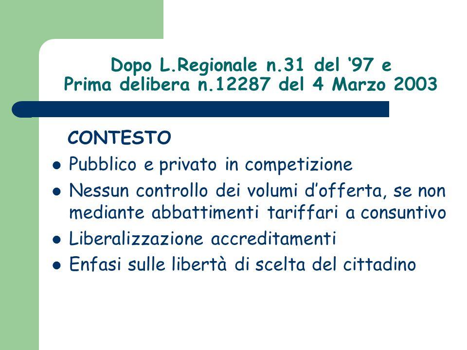 Dopo L.Regionale n.31 del '97 e Prima delibera n.12287 del 4 Marzo 2003 CONTESTO Pubblico e privato in competizione Nessun controllo dei volumi d'offe