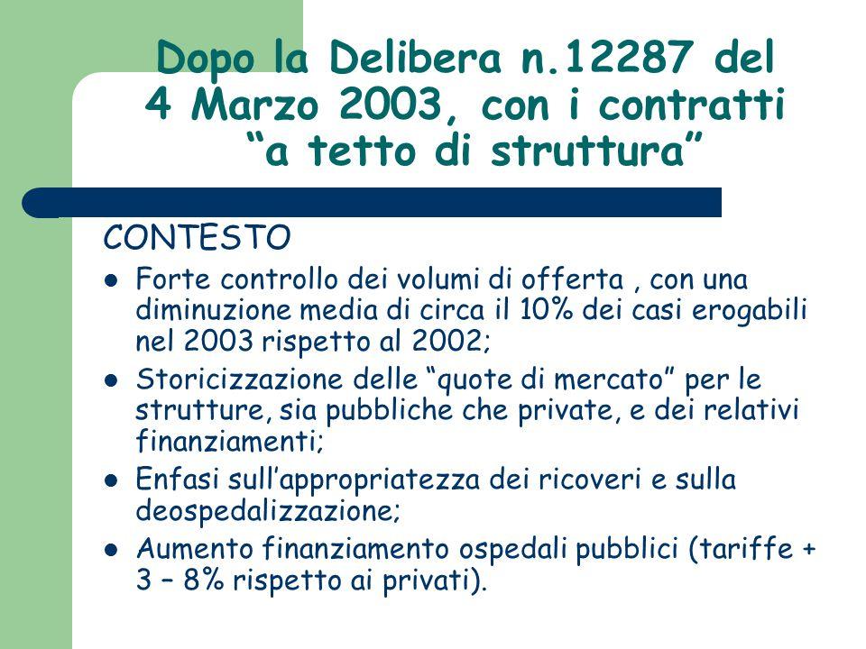 """Dopo la Delibera n.12287 del 4 Marzo 2003, con i contratti """"a tetto di struttura"""" CONTESTO Forte controllo dei volumi di offerta, con una diminuzione"""