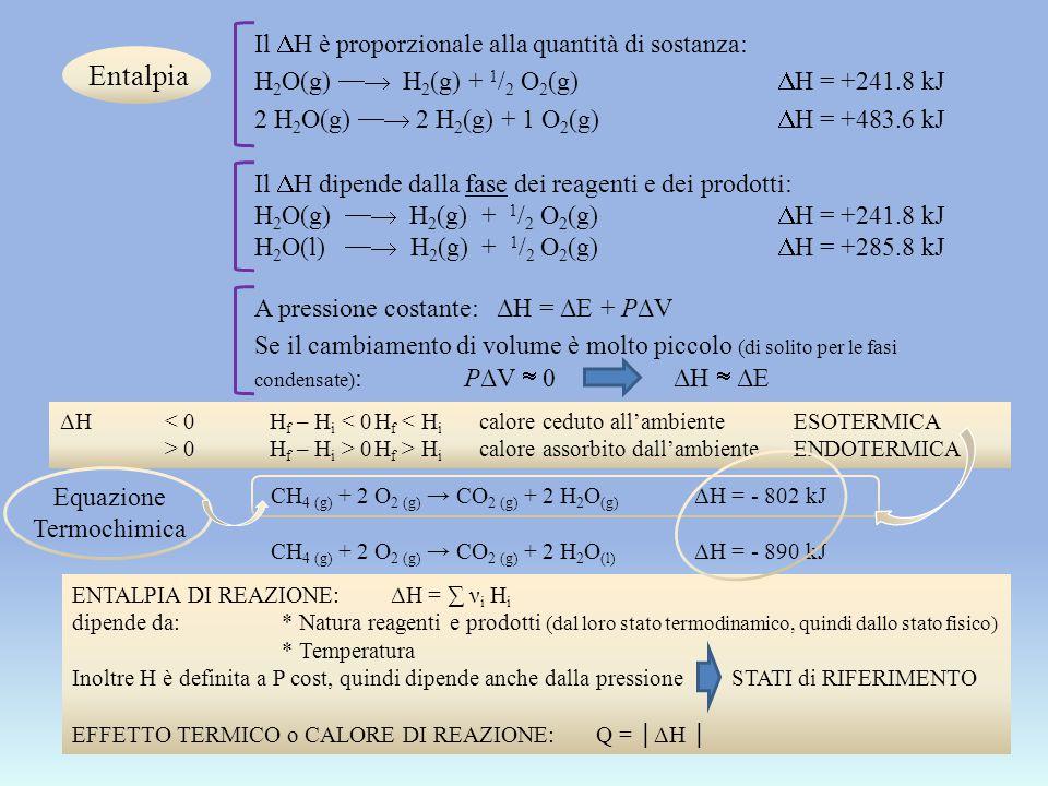Entalpia Il  H è proporzionale alla quantità di sostanza: H 2 O(g)  H 2 (g) + 1 / 2 O 2 (g)  H = +241.8 kJ 2 H 2 O(g)  2 H 2 (g) + 1 O 2 (g)  H = +483.6 kJ Il  H dipende dalla fase dei reagenti e dei prodotti: H 2 O(g)  H 2 (g) + 1 / 2 O 2 (g)  H = +241.8 kJ H 2 O(l)  H 2 (g) + 1 / 2 O 2 (g)  H = +285.8 kJ A pressione costante: ΔH = ΔE + PΔV Se il cambiamento di volume è molto piccolo (di solito per le fasi condensate) : PΔV  0 ΔH  ΔE ΔH< 0H f – H i < 0H f < H i calore ceduto all'ambienteESOTERMICA > 0H f – H i > 0H f > H i calore assorbito dall'ambienteENDOTERMICA CH 4 (g) + 2 O 2 (g) → CO 2 (g) + 2 H 2 O (g) ΔH = - 802 kJ CH 4 (g) + 2 O 2 (g) → CO 2 (g) + 2 H 2 O (l) ΔH = - 890 kJ ENTALPIA DI REAZIONE: ΔH = ∑ ν i H i dipende da:* Natura reagenti e prodotti (dal loro stato termodinamico, quindi dallo stato fisico) * Temperatura Inoltre H è definita a P cost, quindi dipende anche dalla pressione STATI di RIFERIMENTO EFFETTO TERMICO o CALORE DI REAZIONE: Q = │ΔH │ Equazione Termochimica