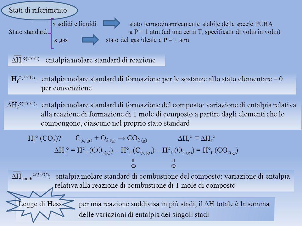Legge di Hess: per una reazione suddivisa in più stadi, il ΔH totale è la somma delle variazioni di entalpia dei singoli stadi Stati di riferimento x solidi e liquidistato termodinamicamente stabile della specie PURA Stato standarda P = 1 atm (ad una certa T, specificata di volta in volta) x gas stato del gas ideale a P = 1 atm ΔH r ° (25°C) entalpia molare standard di reazione __ H f ° (25°C) :entalpia molare standard di formazione per le sostanze allo stato elementare = 0 per convenzione ΔH f ° (25°C) : entalpia molare standard di formazione del composto: variazione di entalpia relativa alla reazione di formazione di 1 mole di composto a partire dagli elementi che lo compongono, ciascuno nel proprio stato standard __ H f ° (CO 2 ).