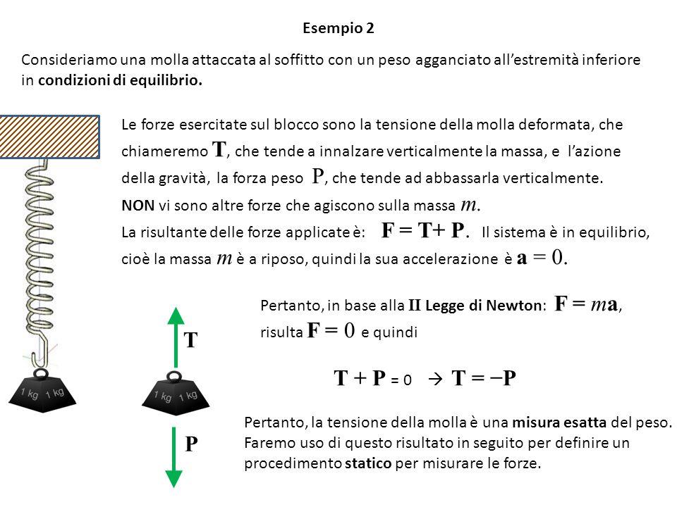 Esempio 2 Consideriamo una molla attaccata al soffitto con un peso agganciato all'estremità inferiore in condizioni di equilibrio.