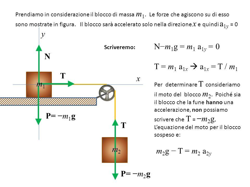 Prendiamo in considerazione il blocco di massa m 1.