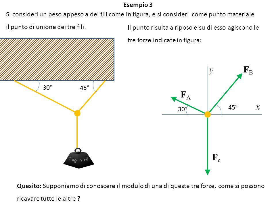 Esempio 3 Si consideri un peso appeso a dei fili come in figura, e si consideri come punto materiale il punto di unione dei tre fili.
