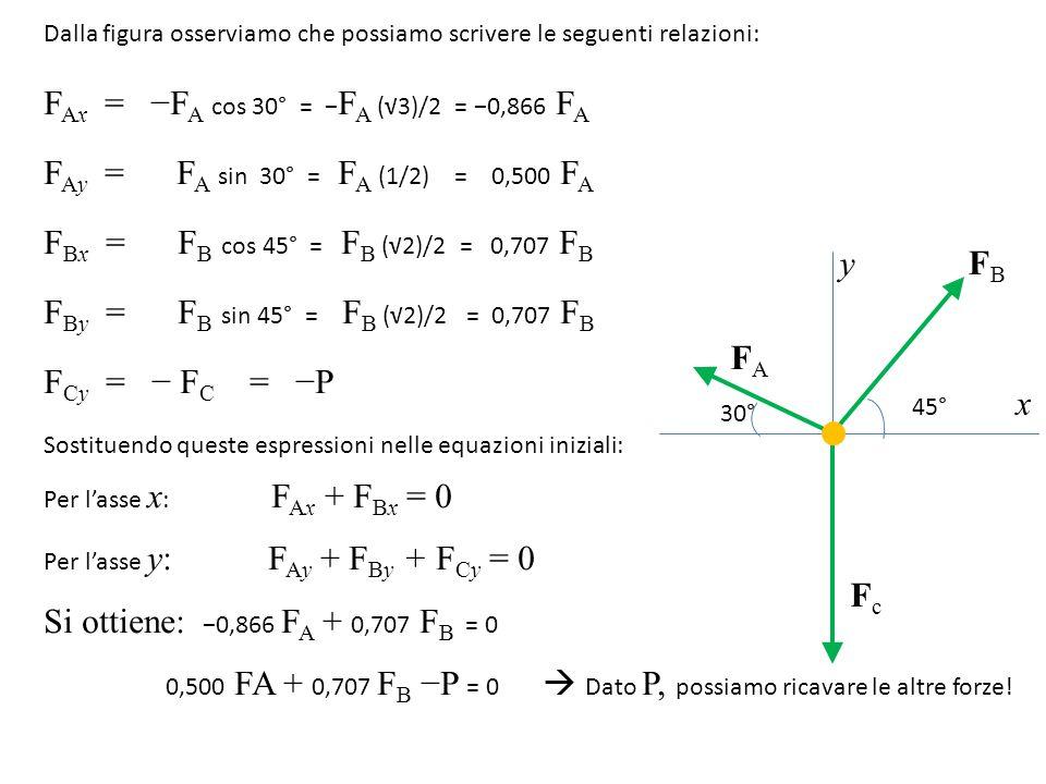30° 45° y x FAFA FBFB FcFc Dalla figura osserviamo che possiamo scrivere le seguenti relazioni: F Ax = −F A cos 30° = − F A (√3)/2 = −0,866 F A F Ay = F A sin 30° = F A (1/2) = 0,500 F A F Bx = F B cos 45° = F B (√2)/2 = 0,707 F B F By = F B sin 45° = F B (√2)/2 = 0,707 F B F Cy = − F C = −P Sostituendo queste espressioni nelle equazioni iniziali: Per l'asse x : F Ax + F Bx = 0 Per l'asse y: F Ay + F By + F Cy = 0 Si ottiene: −0,866 F A + 0,707 F B = 0 0,500 FA + 0,707 F B −P = 0  Dato P, possiamo ricavare le altre forze!