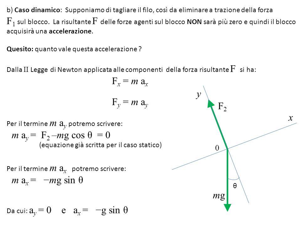 b) Caso dinamico: Supponiamo di tagliare il filo, così da eliminare a trazione della forza F 1 sul blocco.