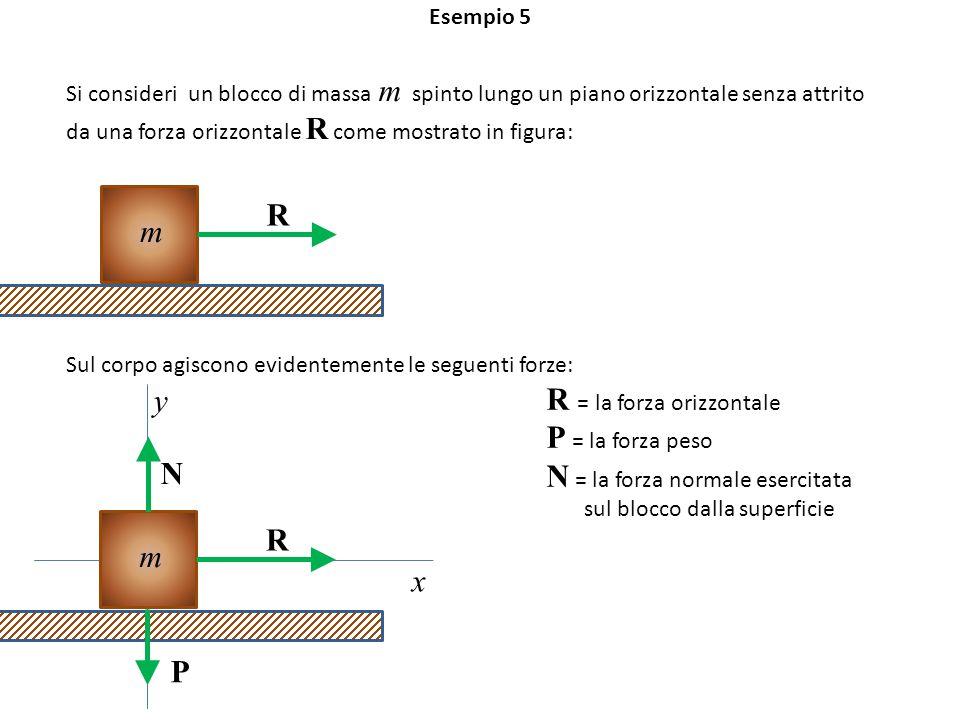 Esempio 5 Si consideri un blocco di massa m spinto lungo un piano orizzontale senza attrito da una forza orizzontale R come mostrato in figura: m R Sul corpo agiscono evidentemente le seguenti forze: R = la forza orizzontale P = la forza peso N = la forza normale esercitata sul blocco dalla superficie m R y x N P
