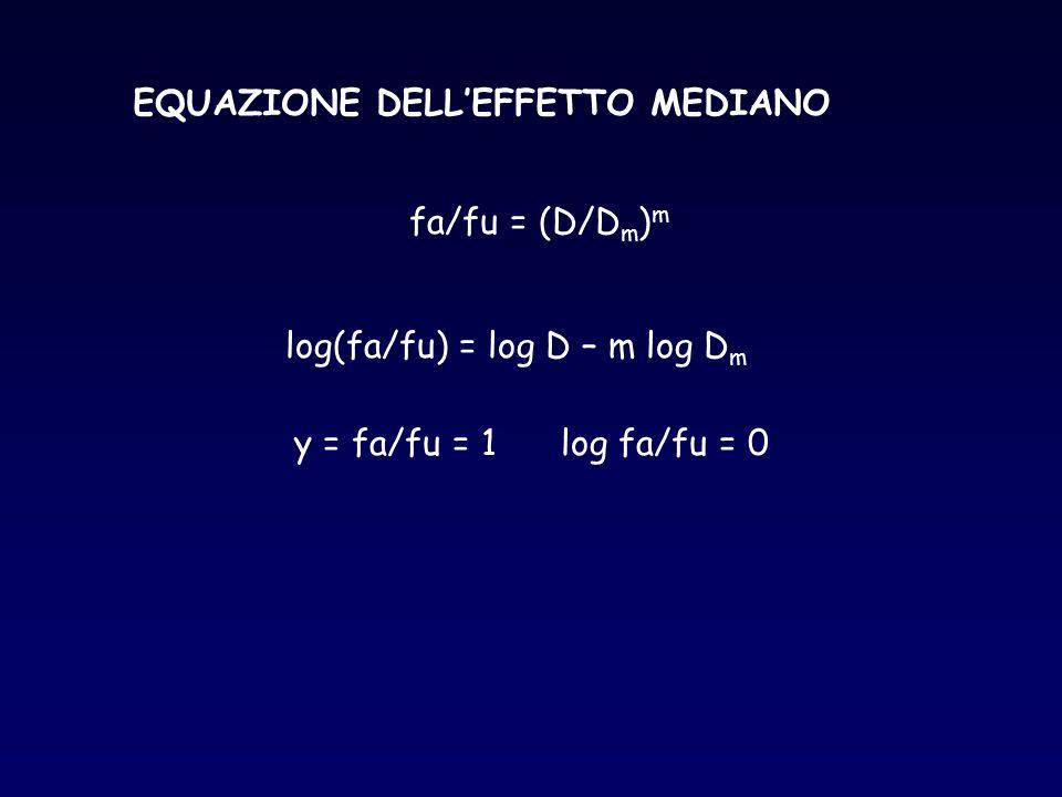 EQUAZIONE DELL'EFFETTO MEDIANO fa/fu = (D/D m ) m log(fa/fu) = log D – m log D m y = fa/fu = 1 log fa/fu = 0