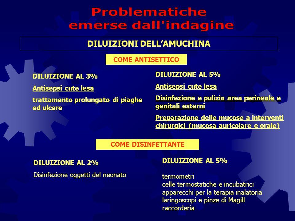 DILUIZIONI DELL'AMUCHINA DILUIZIONE AL 5% Antisepsi cute lesa Disinfezione e pulizia area perineale e genitali esterni Preparazione delle mucose a int