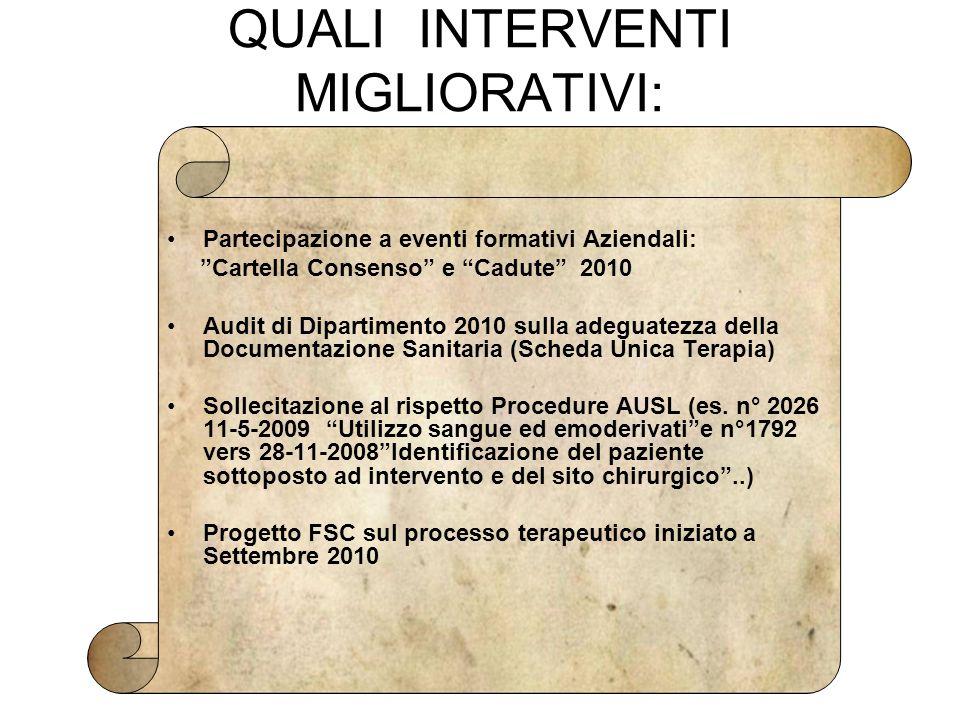 """QUALI INTERVENTI MIGLIORATIVI: Partecipazione a eventi formativi Aziendali: """"Cartella Consenso"""" e """"Cadute"""" 2010 Audit di Dipartimento 2010 sulla adegu"""