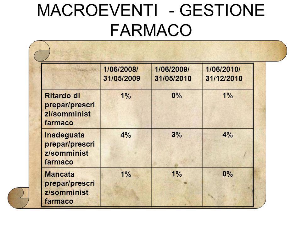 MACROEVENTI - GESTIONE FARMACO 1/06/2008/ 31/05/2009 1/06/2009/ 31/05/2010 1/06/2010/ 31/12/2010 Ritardo di prepar/prescri zi/somminist farmaco 1%0%1%