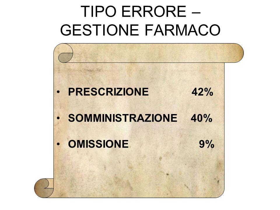 TIPO ERRORE – GESTIONE FARMACO PRESCRIZIONE 42% SOMMINISTRAZIONE 40% OMISSIONE 9%