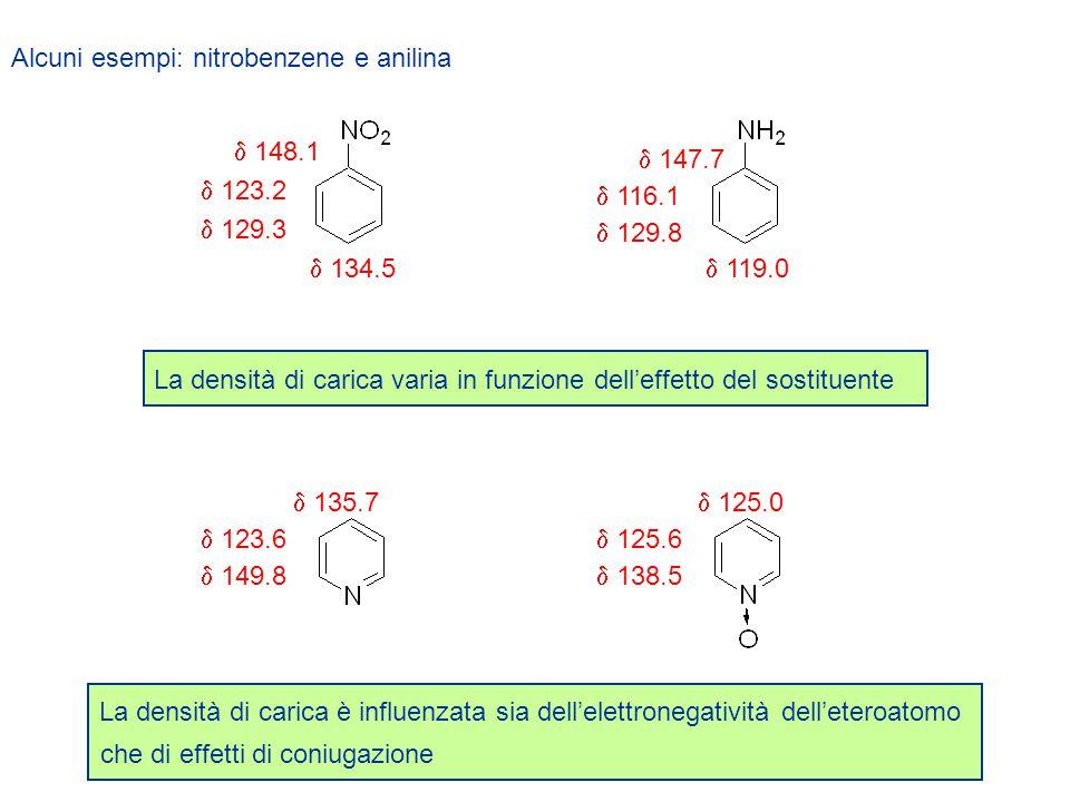Alcuni esempi: nitrobenzene e anilina La densità di carica varia in funzione dell'effetto del sostituente  147.7  119.0  129.8  116.1  134.5