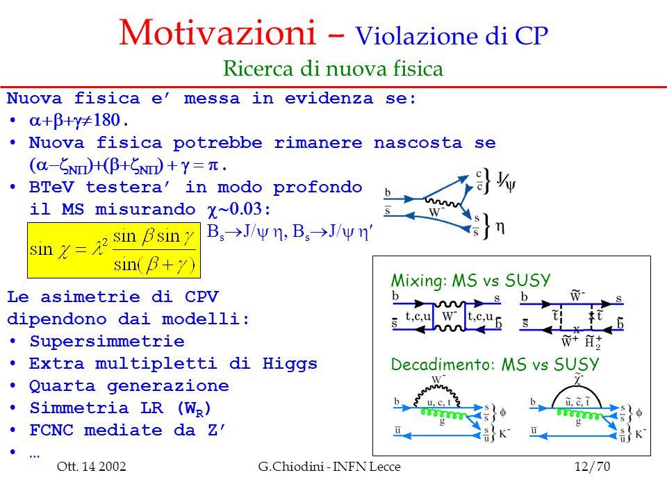 Ott. 14 2002G.Chiodini - INFN Lecce12/70 Motivazioni – Violazione di CP Ricerca di nuova fisica Nuova fisica e' messa in evidenza se: . Nuova