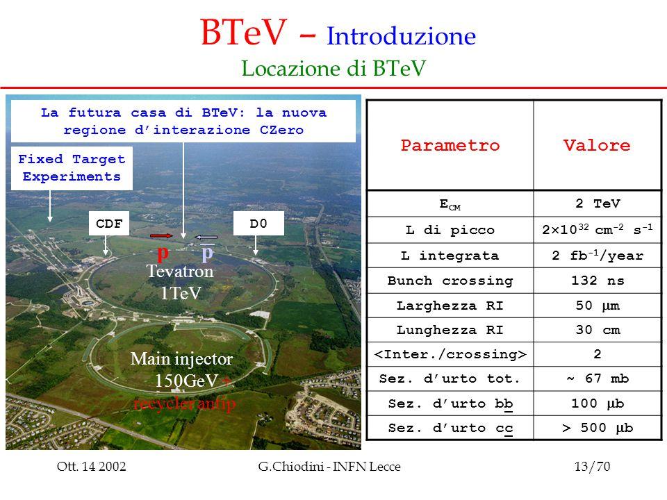 Ott. 14 2002G.Chiodini - INFN Lecce13/70 BTeV – Introduzione Locazione di BTeV La futura casa di BTeV: la nuova regione d'interazione CZero CDFD0 Main