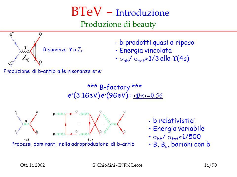 Ott. 14 2002G.Chiodini - INFN Lecce14/70 BTeV – Introduzione Produzione di beauty Risonanza  o Z 0 Produzione di b-antib alle risonanze e + e - Z0Z0