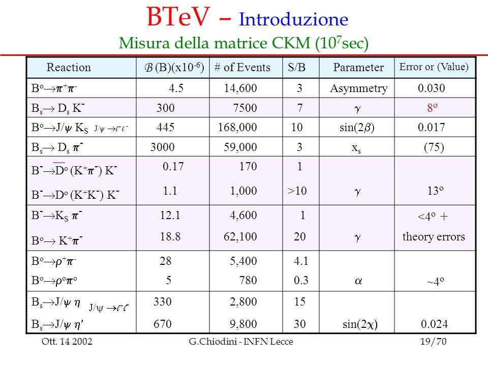 Ott. 14 2002G.Chiodini - INFN Lecce19/70 BTeV – Introduzione Misura della matrice CKM (10 7 sec) J/  l + l - Reaction B (B)(x10 -6 ) # of EventsS/B