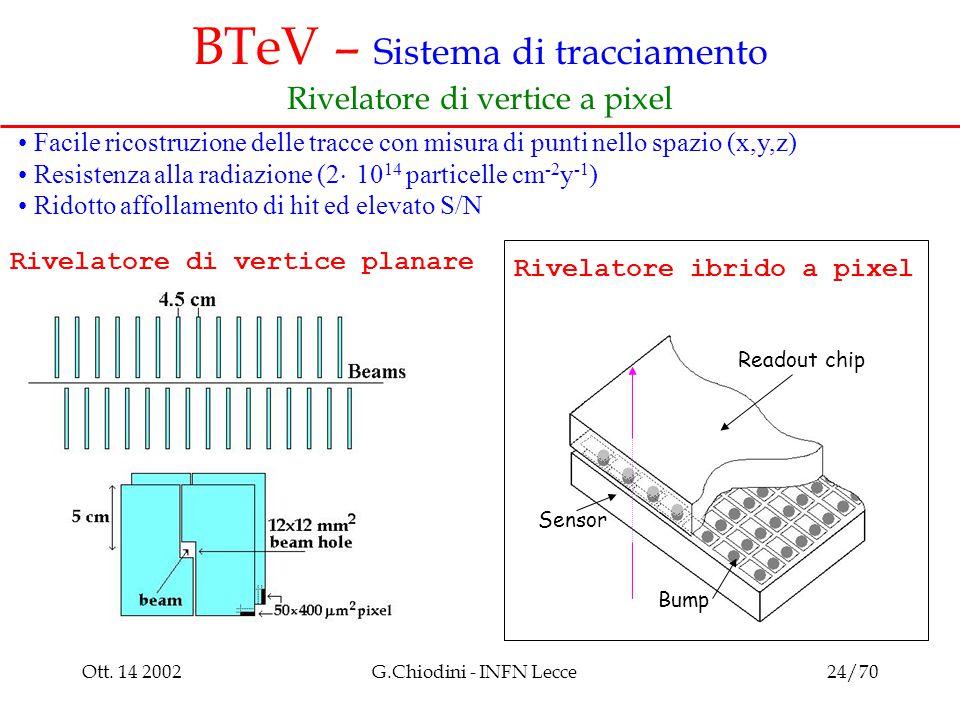 Ott. 14 2002G.Chiodini - INFN Lecce24/70 BTeV – Sistema di tracciamento Rivelatore di vertice a pixel Rivelatore ibrido a pixel Readout chip Sensor Ri
