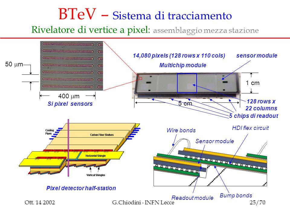 Ott. 14 2002G.Chiodini - INFN Lecce25/70 Multichip module 50  m 400  m 5 cm 1 cm Si pixel sensors sensor module 5 chips di readout 128 rows x 22 col