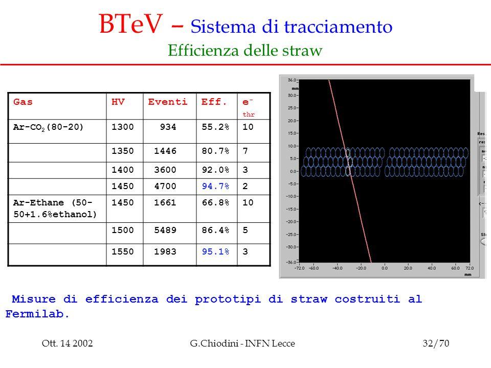 Ott. 14 2002G.Chiodini - INFN Lecce32/70 BTeV – Sistema di tracciamento Efficienza delle straw GasHVEventiEff.e - thr Ar-CO 2 (80-20)1300 93455.2%10 1