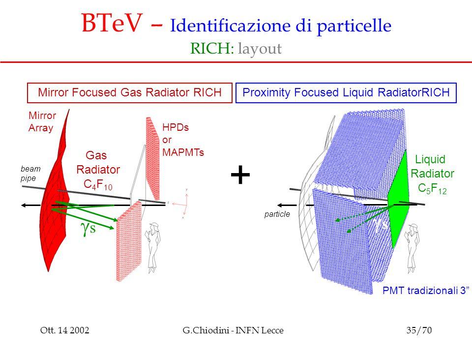 Ott. 14 2002G.Chiodini - INFN Lecce35/70 BTeV – Identificazione di particelle RICH: layout Gas Radiator C 4 F 10 Liquid Radiator C 5 F 12 ss ss HP