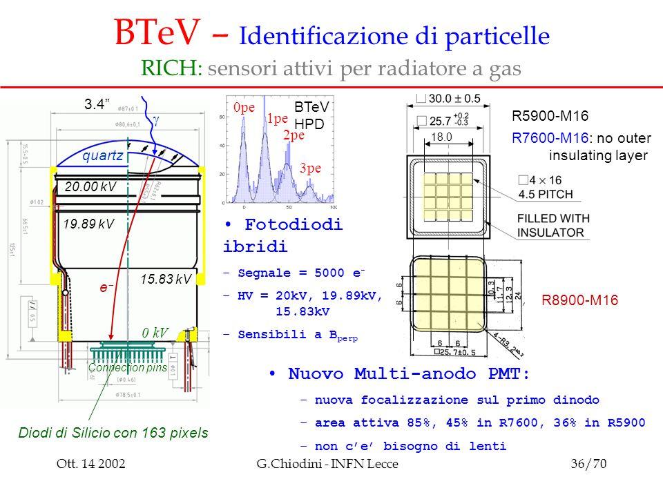 Ott. 14 2002G.Chiodini - INFN Lecce36/70 BTeV – Identificazione di particelle RICH: sensori attivi per radiatore a gas  ee quartz 20.00 kV 19.89 kV