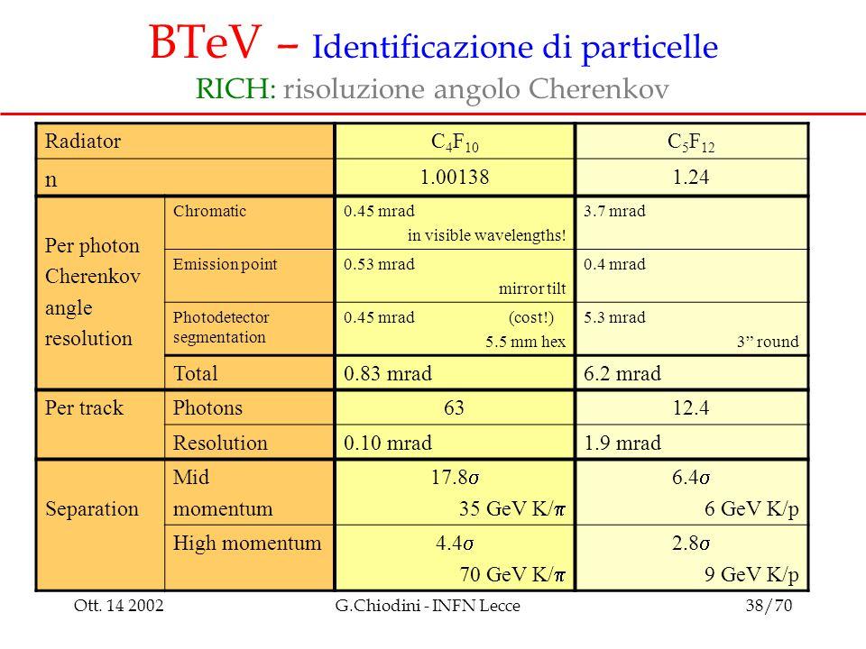 Ott. 14 2002G.Chiodini - INFN Lecce38/70 BTeV – Identificazione di particelle RICH: risoluzione angolo Cherenkov RadiatorC 4 F 10 C 5 F 12 n 1.001381.