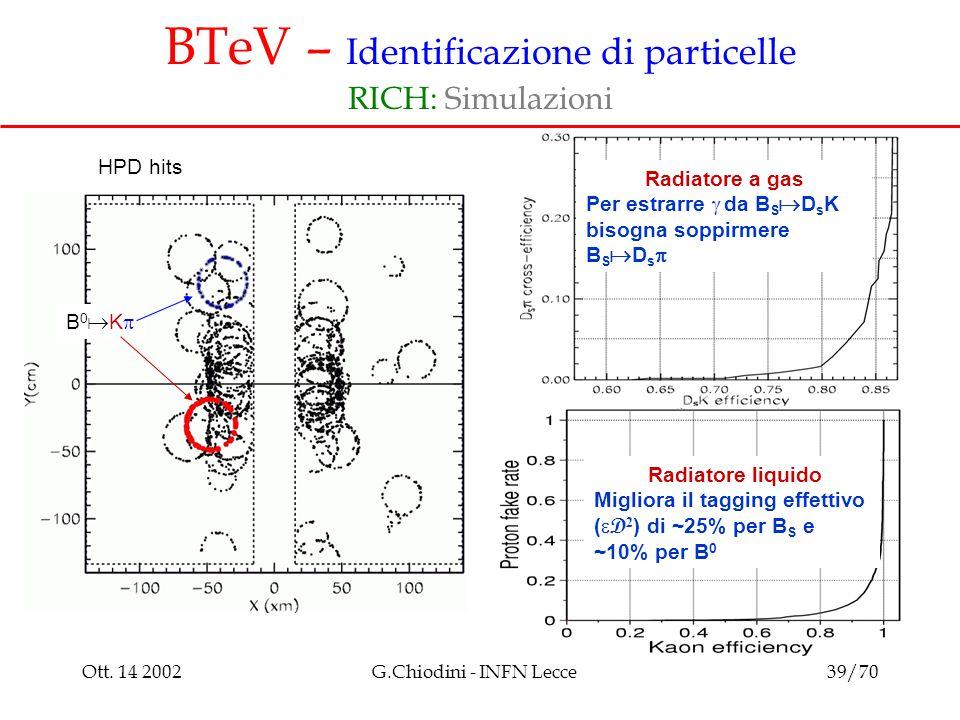 Ott. 14 2002G.Chiodini - INFN Lecce39/70 BTeV – Identificazione di particelle RICH: Simulazioni Radiatore liquido Migliora il tagging effettivo (  D
